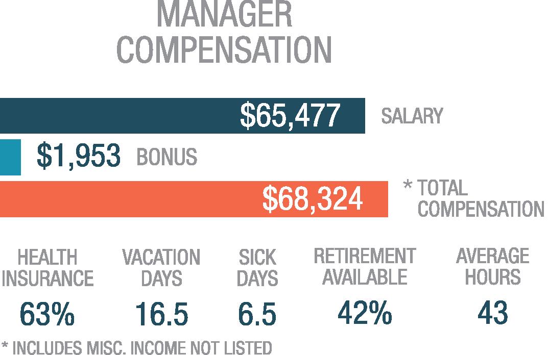 Manager Compensation