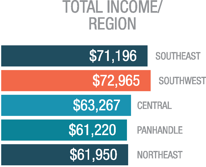 Total Income by Region
