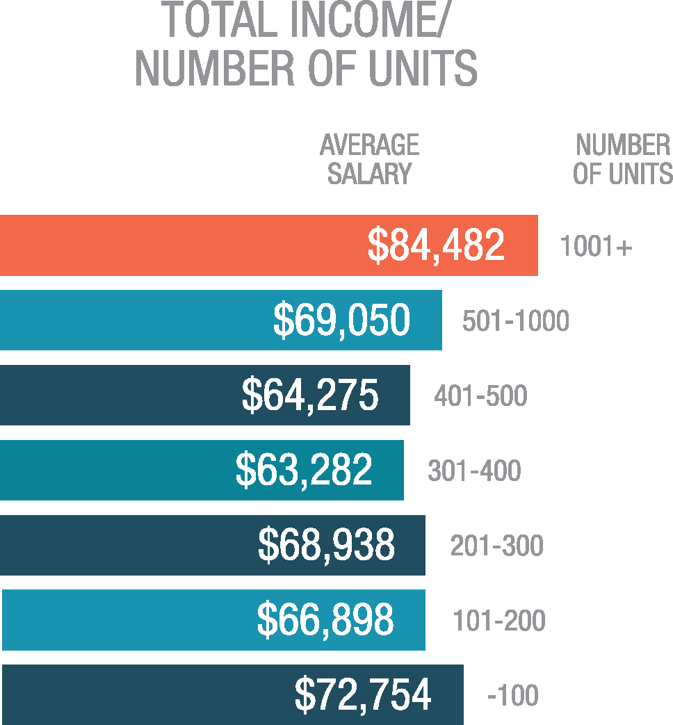 Total Income/Number of Units