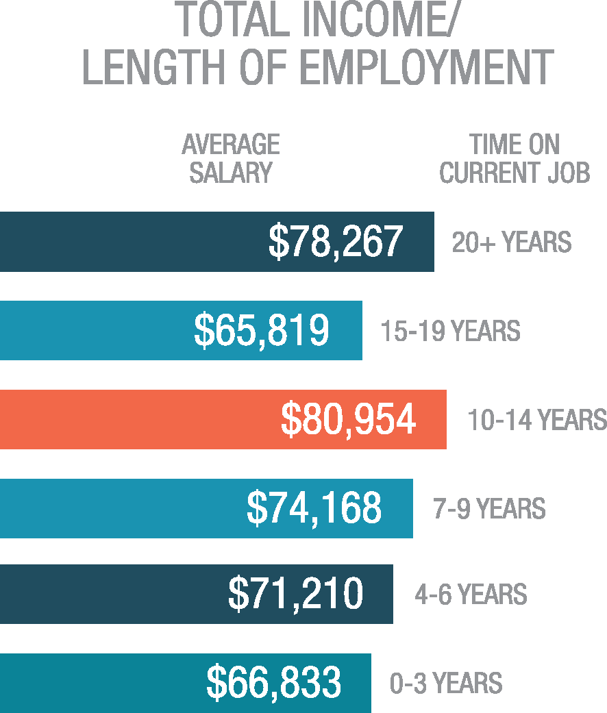 Total Income/Length of Employment